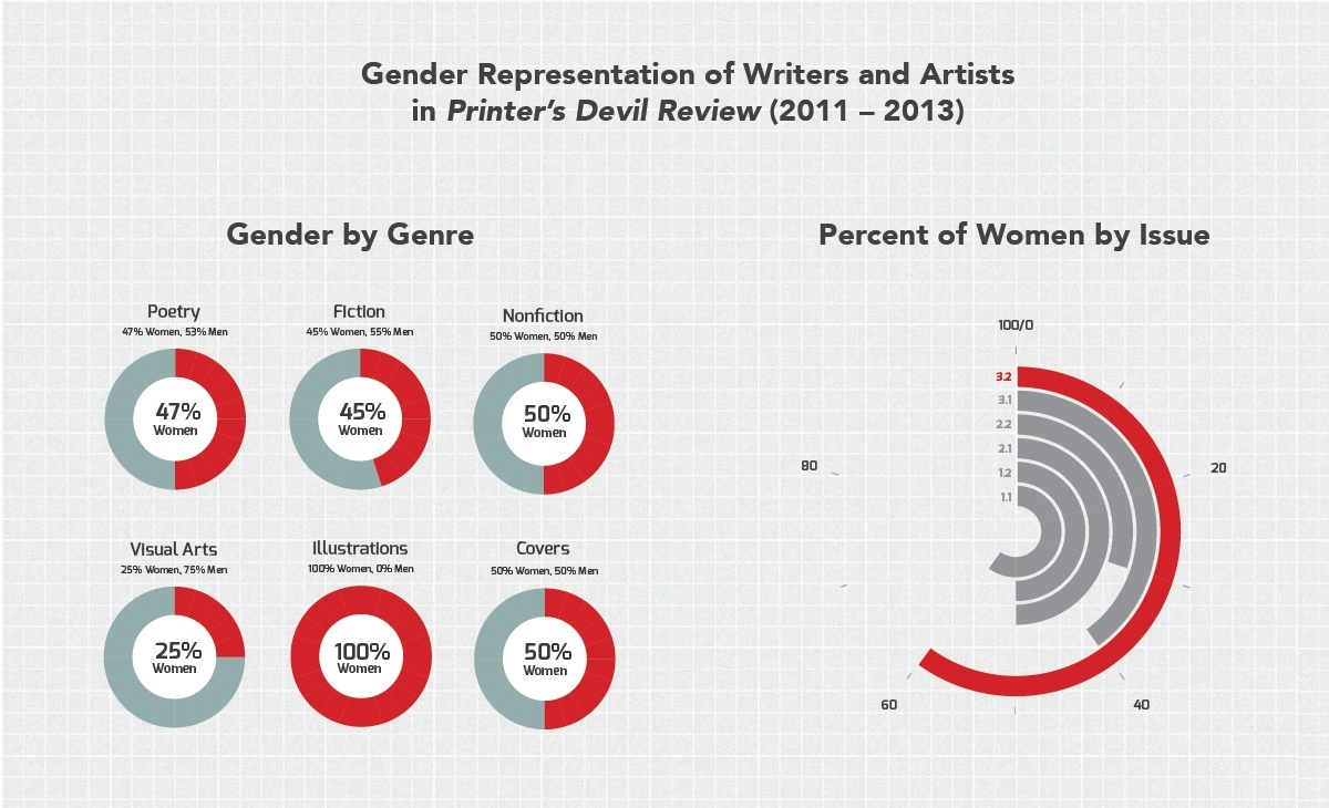 Gender Representation in PDR